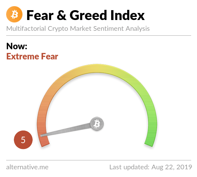 Crypto Fear & Greed Index on August 22, 2019