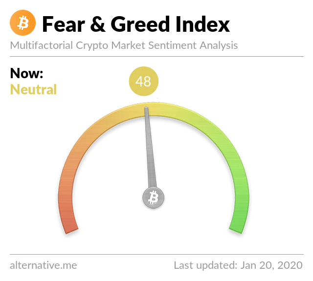 Crypto Fear & Greed Index on Jan 20, 2020