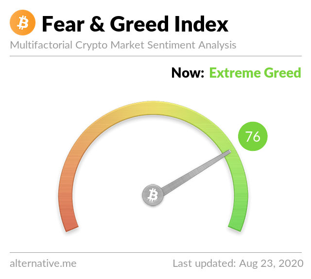 Índice Crypto Fear & Greed el 23 de agosto de 2020