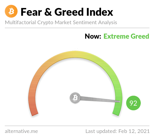 Crypto Fear & Greed Index on February 12,2021