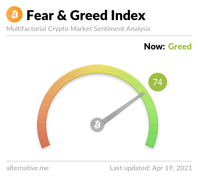 Crypto Fear & Greed Index on April 19,2021