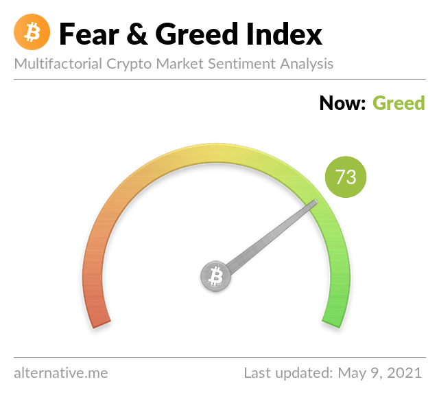 Crypto Fear & Greed Index on May 9,2021