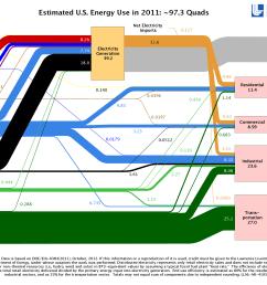 sankey diagrams to visualize energy flows energy resources for north carolina teachers [ 3000 x 2000 Pixel ]