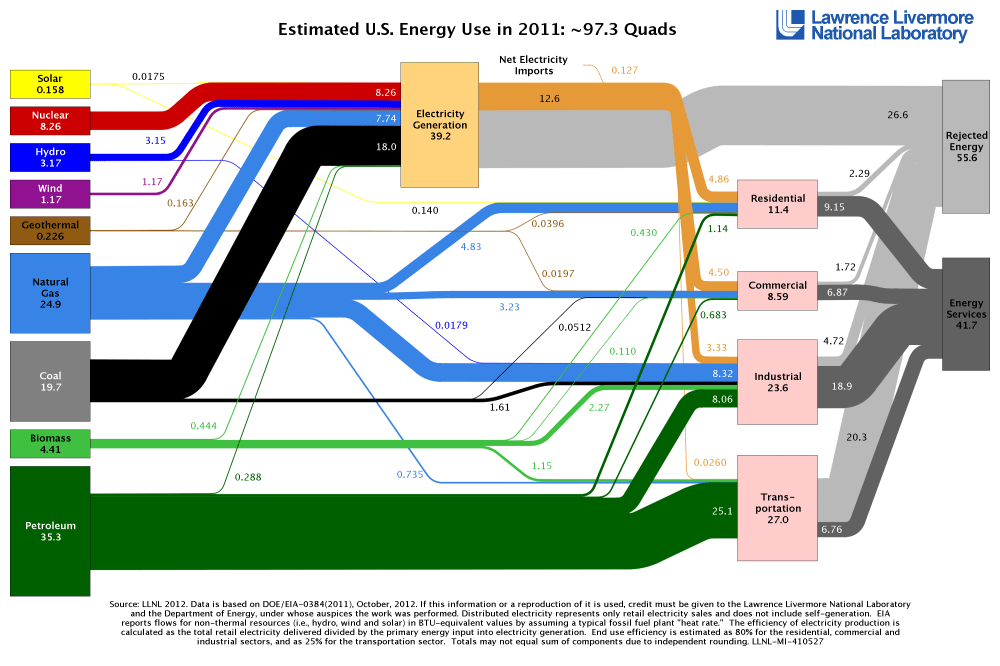 medium resolution of sankey diagrams to visualize energy flows energy resources for north carolina teachers