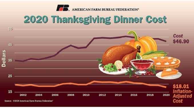 Thanksgiving dinner cost 2020