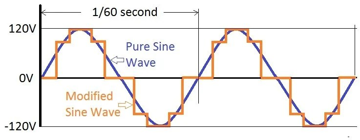 Pure Sine Wave Vs. Modified Sine Wave Inverters