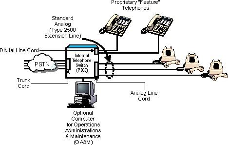 BLOCK DIAGRAM EPABX SYSTEM PDF