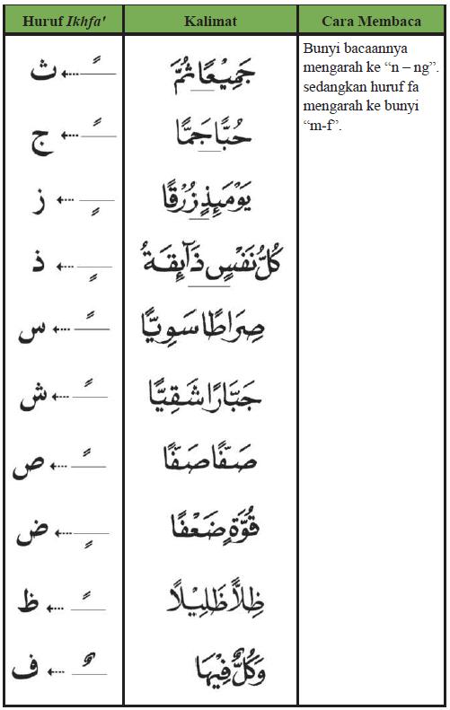 Contoh Idgham Bigunnah : contoh, idgham, bigunnah, Tajweed, Al-Qur'an, Uitleg, Voorbeelden