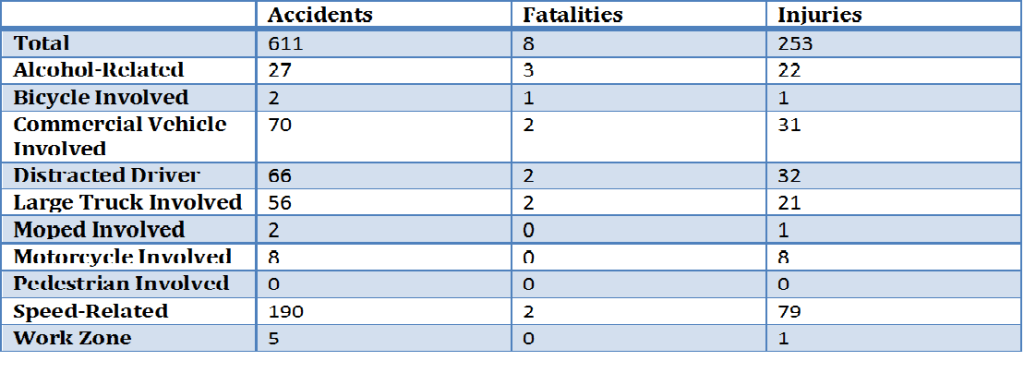 2015 Traffic Accidents - Botetourt County - Altizer Law
