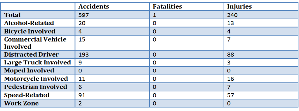 City of Salem traffic accidents in 2015 - Altizer Law