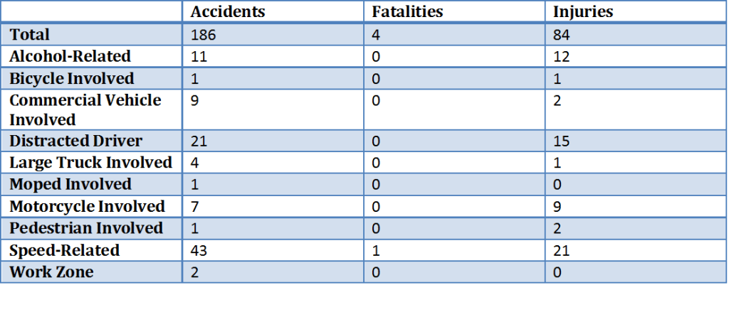 2015 Traffic Accidents Giles County - Altizer Law