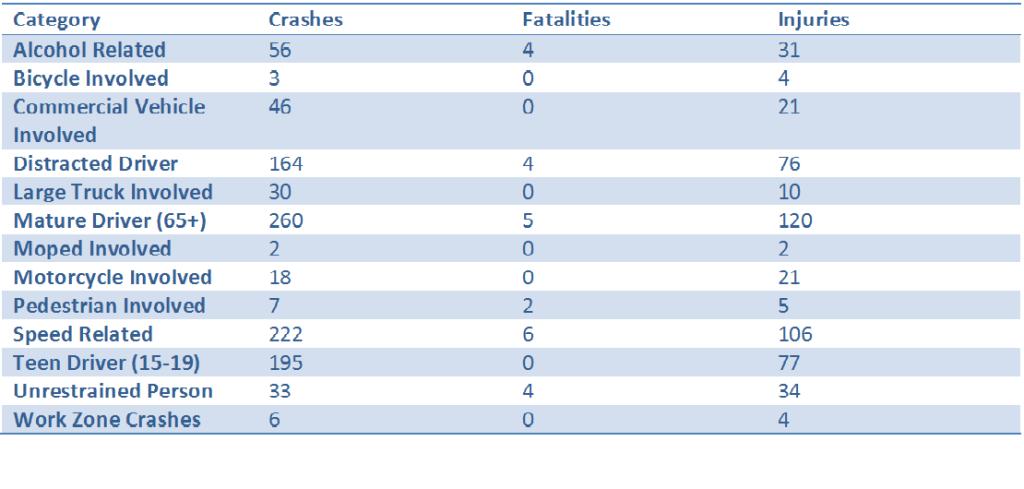 Roanoke County 2015 wrecks