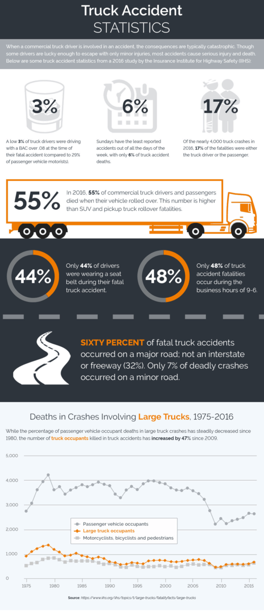 Truck Accident Statistics - Altizer Law PC