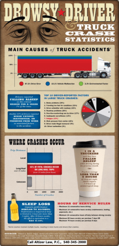 Trucking Accidents and Drowsy Driving
