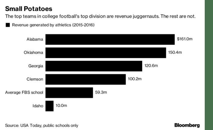 football revenue