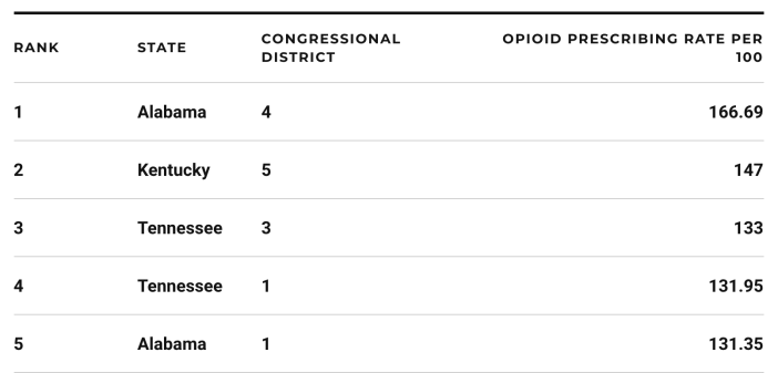 Opioid prescriptions rates 2016