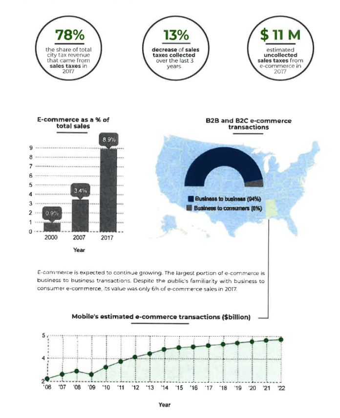 Mobile Sales tax infographic