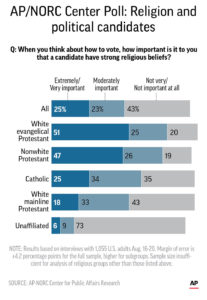 AP POLL RELIGION AND POLITICS