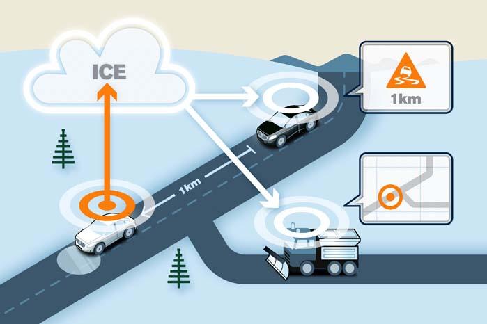 Bilens sensorer registrerer glatføre og udsender via det mobile netværk varsel til andre biler i området. Samtidigt orienteres vejvæsenet, så som derved kan optimere glatførebekæmpelsen.
