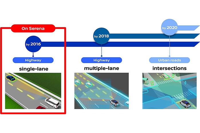 Nissans selvkørende tretrinsraket: Først én vejbane; så flere vejbaner og fra 2020 også komplicerede vejkryds i bytrafik