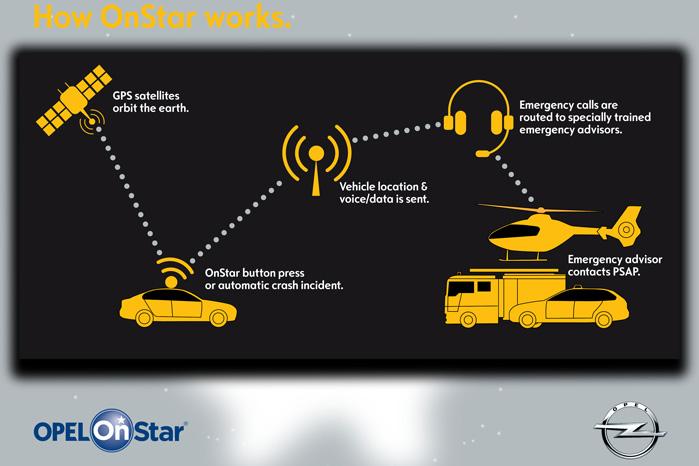 Går det galt, opdager Onstar det og tikalder hjælp, samtidigt med, at du får en Opel-medarbejder i telefonen
