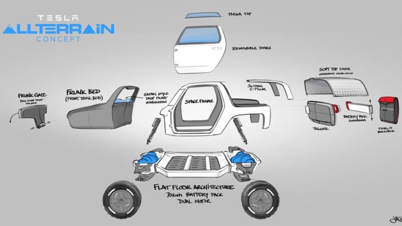 Tesla Allterrain Concept er en designstuderendes bud på en offroader fra Tesla.