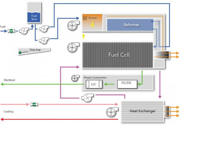 En skematisk fremstilling af SerEnergy's RMFC-teknologi