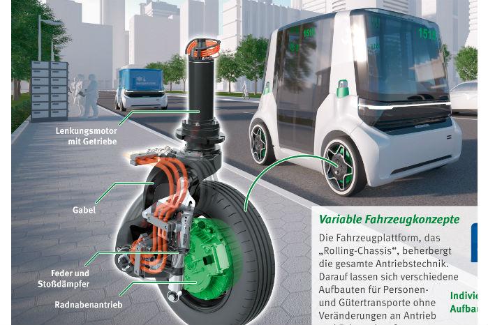 Intelligent Corner Module er en teknologi, der samler alle drivlinjens komponenter i hvert hjørne af bilen