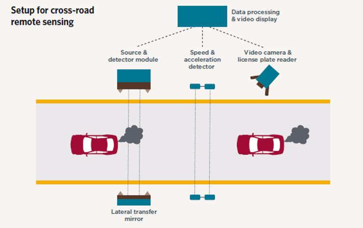 Bilernes udstødning registreres af en sensor, der i dette tilfælde er placeret i siden af vejen. Illustration: ICCT