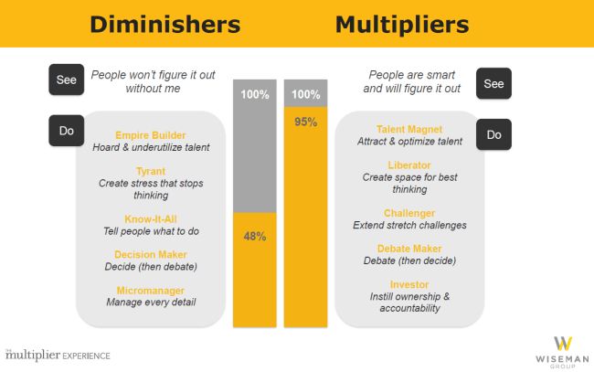 The Multiplier Effect How The Best Leaders Make Everyone Smarter Alto