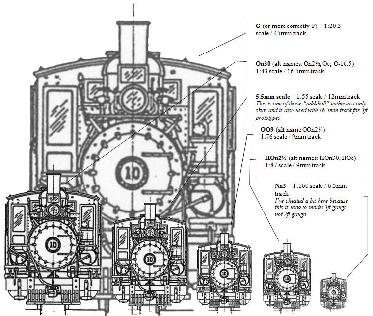 """Comparison of common narrow gauge """"sizes"""" – using 2ft gauge """"Sandy River & Rangeley Lakes Railroad""""  #10 Baldwin 2-4-4T for comparison"""