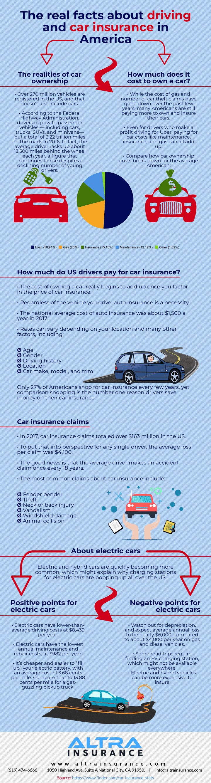 Auto Insurance Statistics 2019 America Infographic