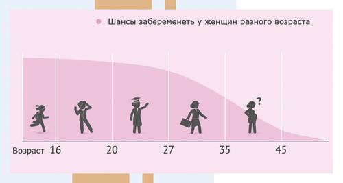 pierderea în greutate înainte de ivf)