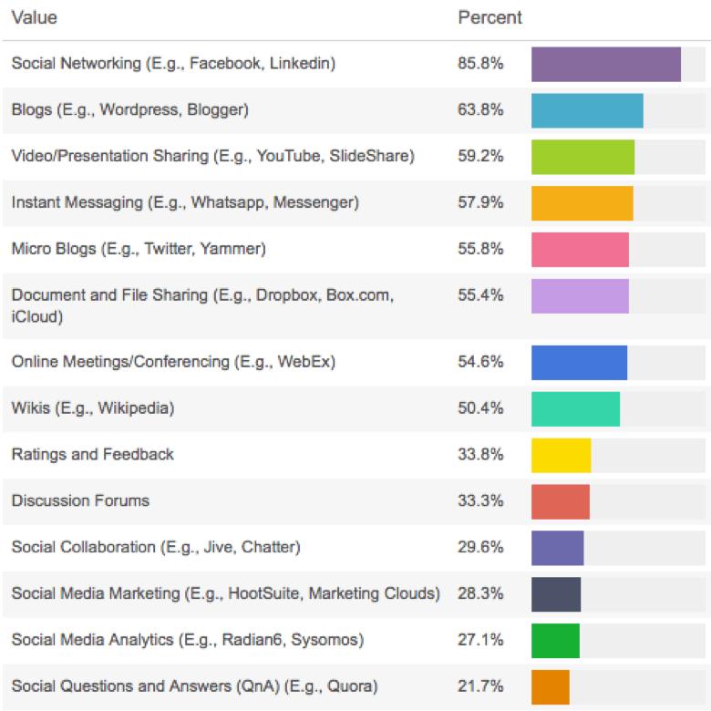 social media tools usage