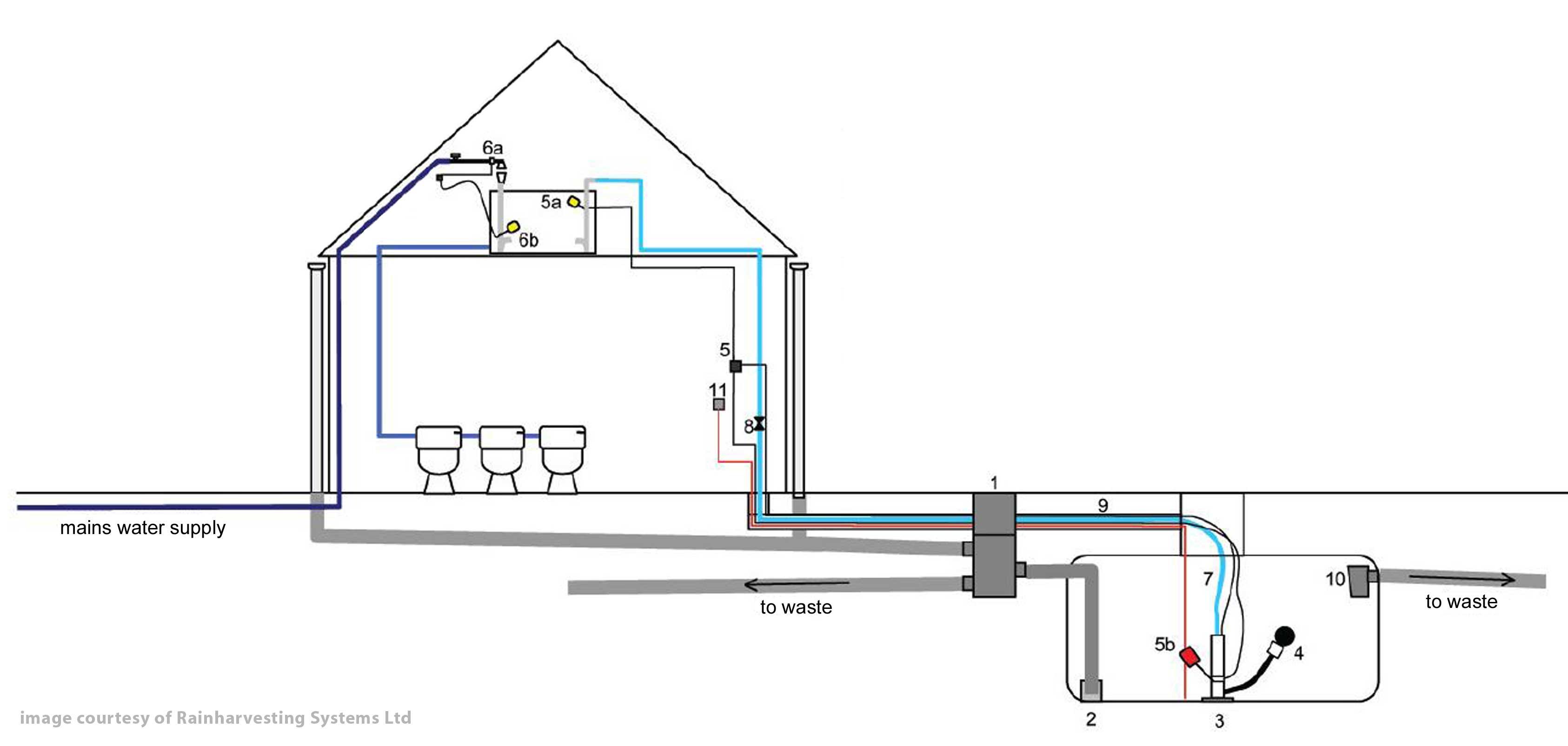Wisy Rainwater Header System