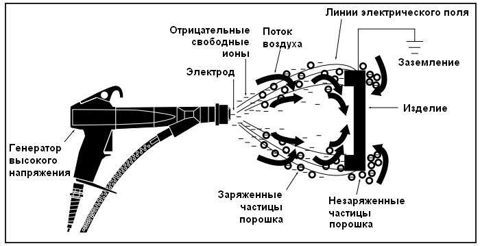 BEST PDF Powder Coating Oven Element Wiring Diagram 6