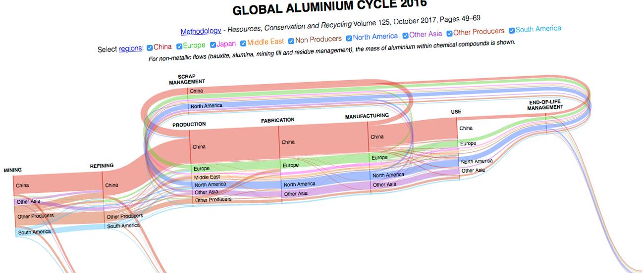 International Aluminium Institute presenterar nytt nätverktyg