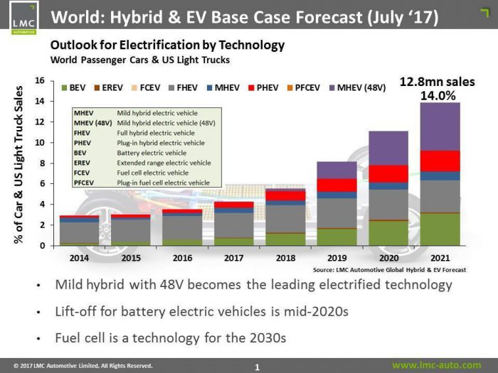 Outlook for electrification