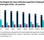 رويترز | تقرير حول عدم الثقة في المؤسسات الإخبارية.. أرقام وأسباب