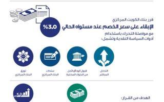بنك الكويت المركزي يبقي سعر الخصم دون تغيير عند 3 %