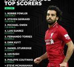 محمد صلاح يقتحم قائمة أفضل 10 هدافين فى تاريخ ليفربول بالدورى الإنجليزى