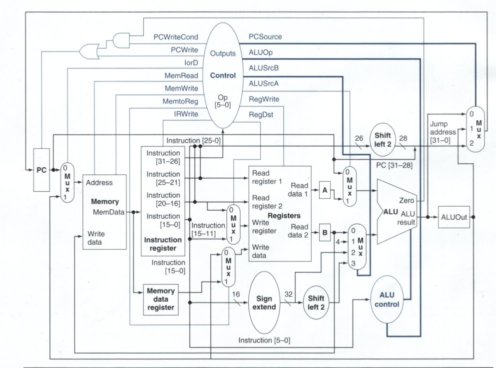 CS161: Design and Architecture of Computer Systems