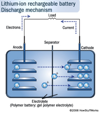 lithium ion cell diagram 1991 toyota pickup starter wiring stanford magazine - article