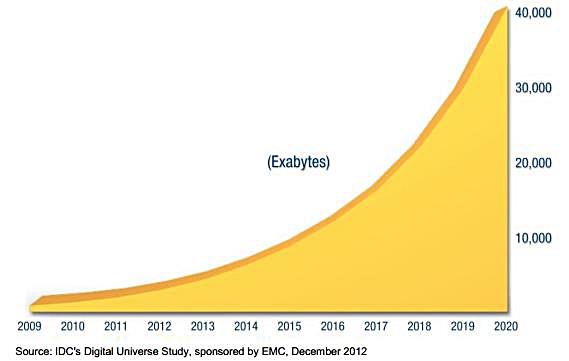Big Data. Evolución en la creación de los datos