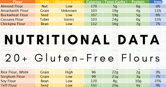 GF Flour Nutritional Data
