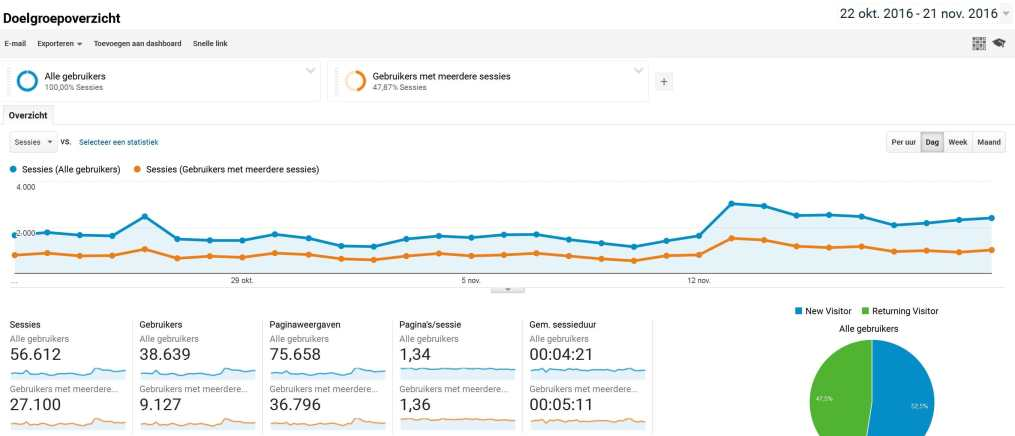 screenshot-google-analytics-half-november