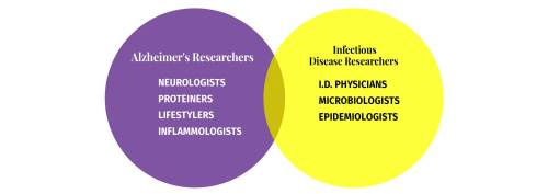 small resolution of alzheimer s germ quest venn diagram to depict that alzheimer s researchers and infectious disease researchers need to
