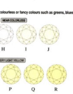 The grades    are exceptionally fine white diamonds being only referred to colorless color extremely close also diamond guide and chart from am rh