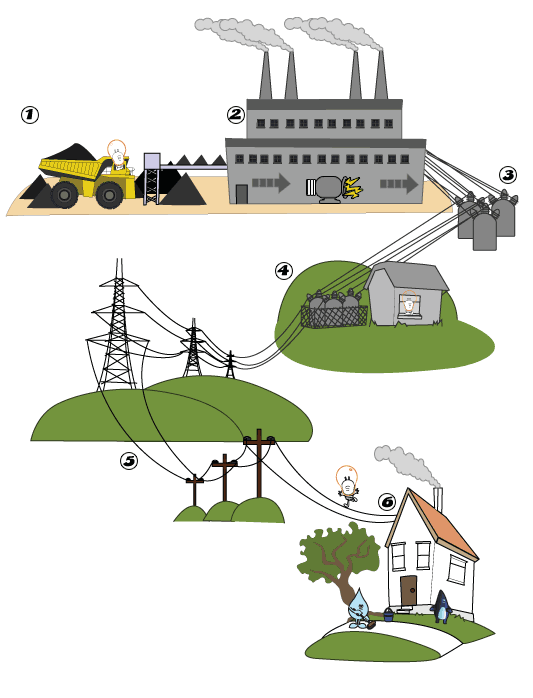 How Does Wind Energy Work Diagram On House Wiring Diagram Ppt