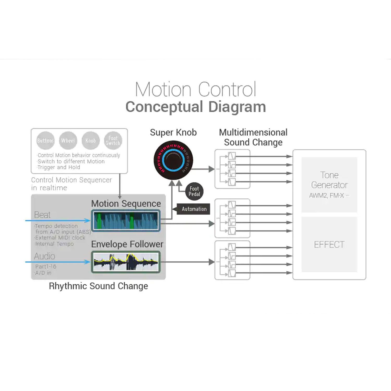 Yamaha Montage6 61-Key Flagship Music Synthesizer